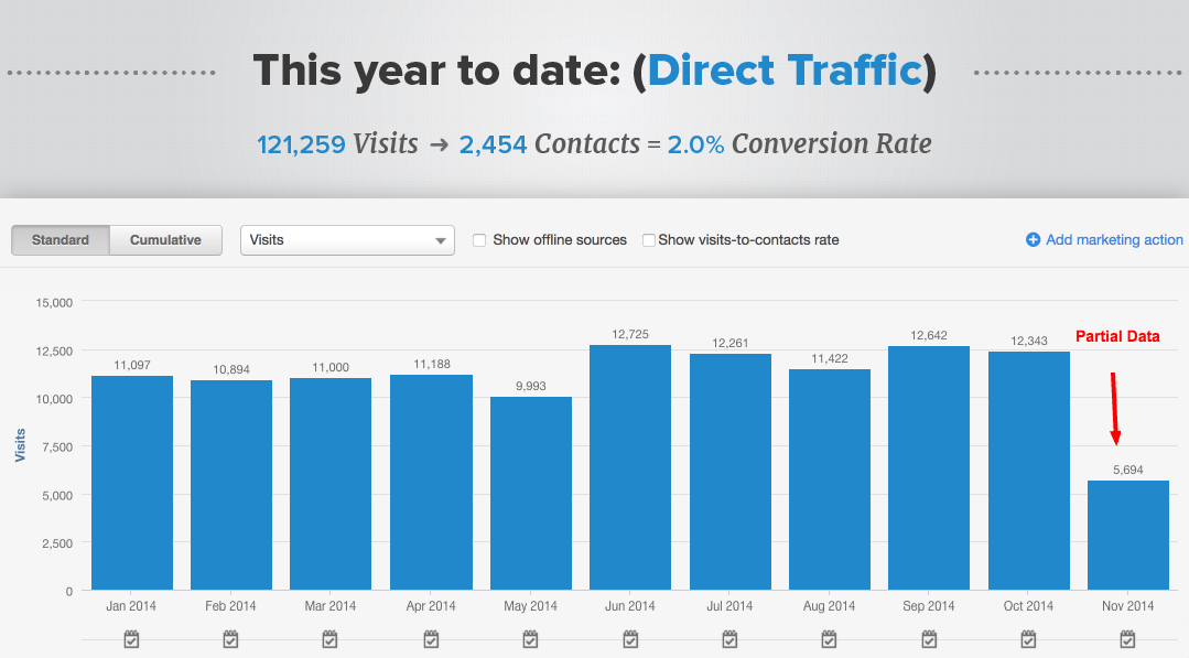 direct_traffic-chart