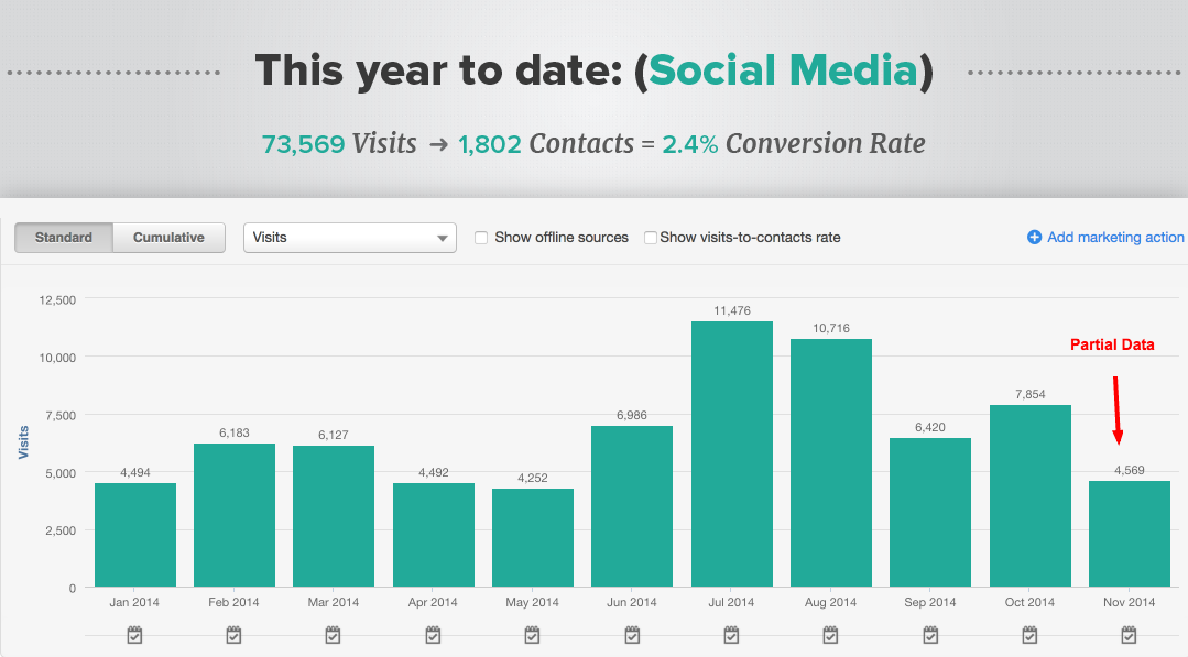 social_media-chart