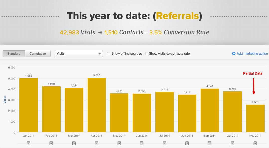 referral-chart