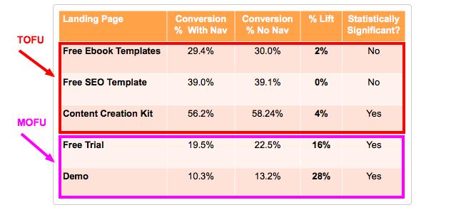 HubSpot conversion rate research