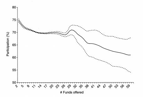 psychological study of 401k participation