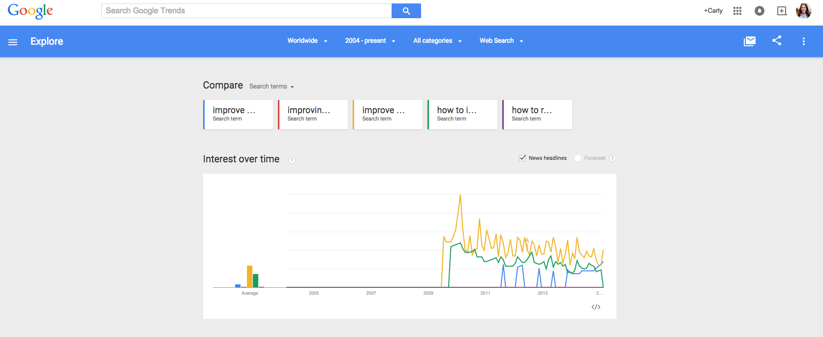 Google_Trends_Keyword_Research