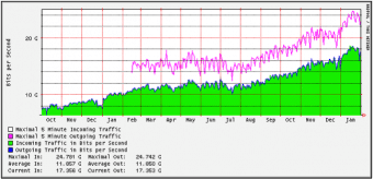 How Much Traffic Should Your Website Get?