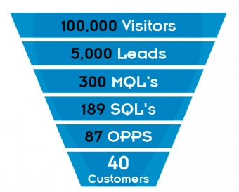 Defining your Sales and Marketing Funnel and Making Adjustments