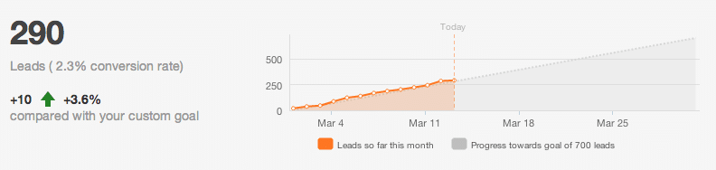 daily leads waterfall graph