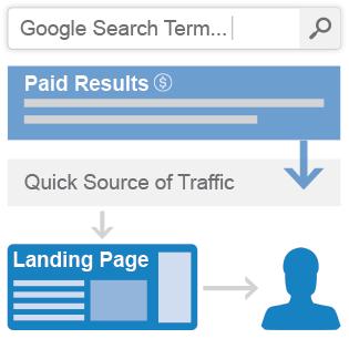 Pay Per Click - Inbound Marketing