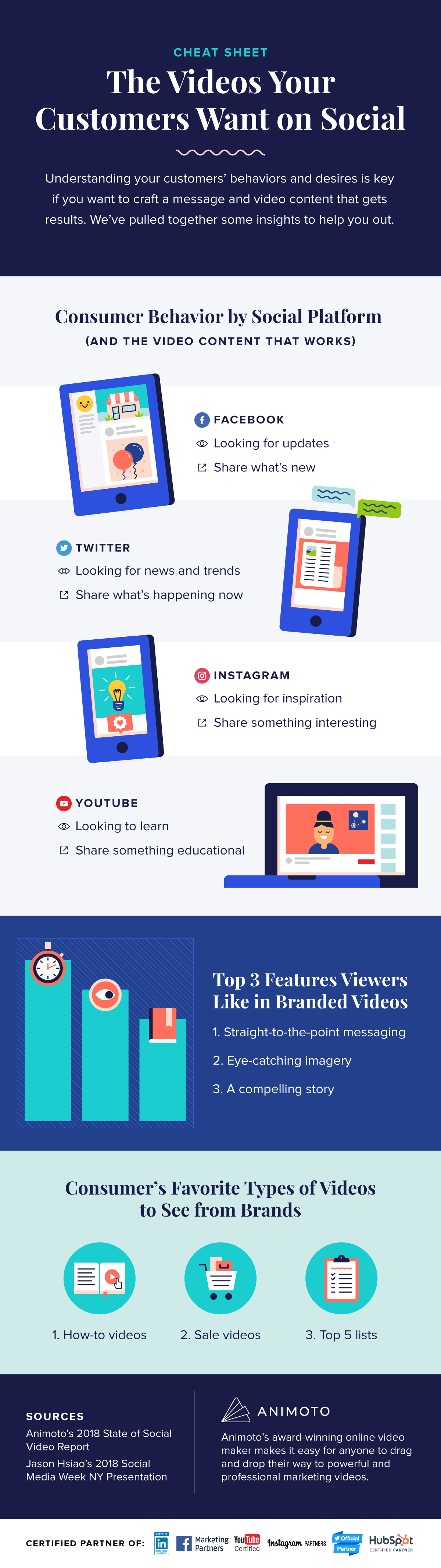 The Videos Your Customers Want on Social