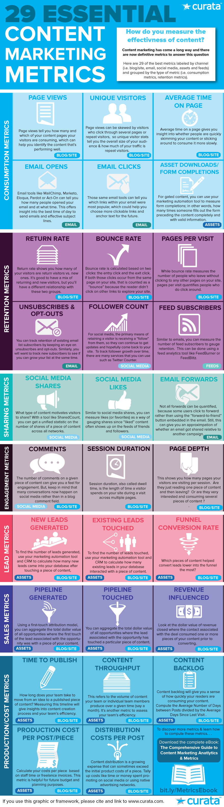 29-essential-content-marketing-metrics.png