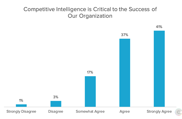 6-competitive-intelligence-overall-success