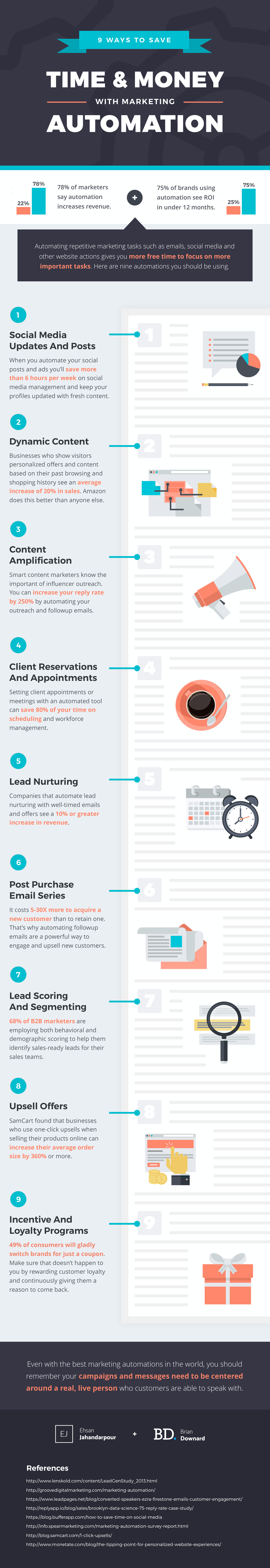 9 ways marketing automation can save you time and money.png