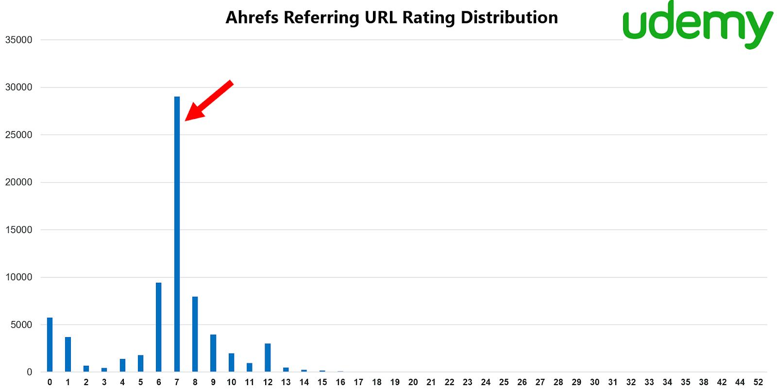 Ahrefs Referring URL Rating Distribution - Udemy