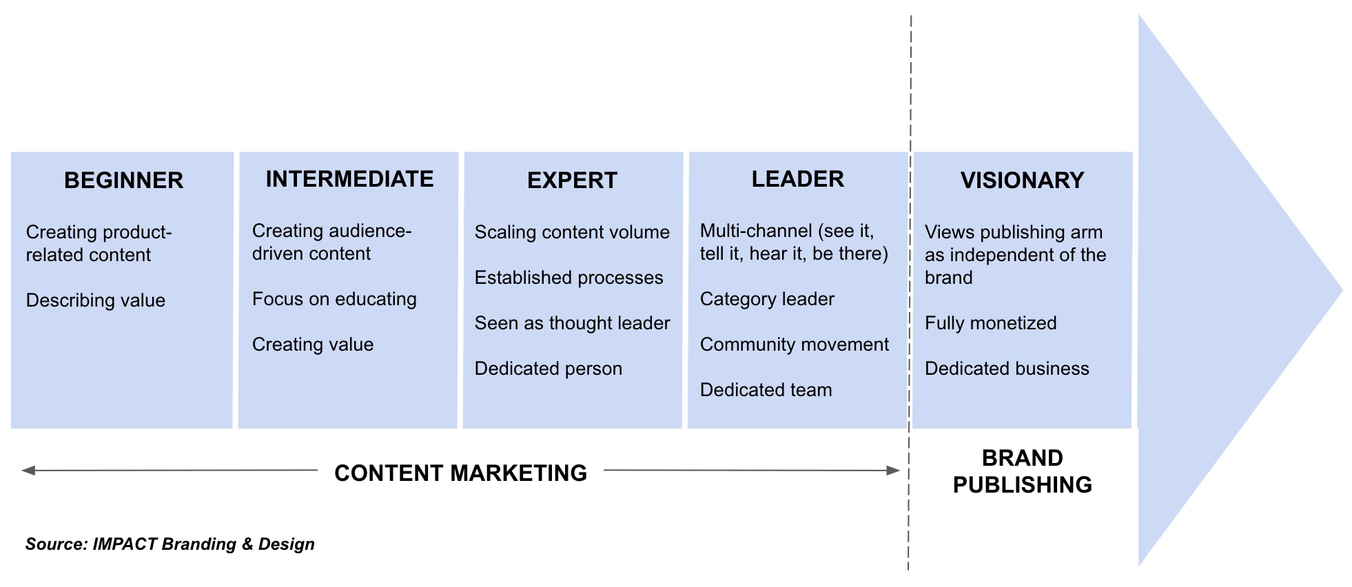 Brand Publishing Continuum by IMPACT