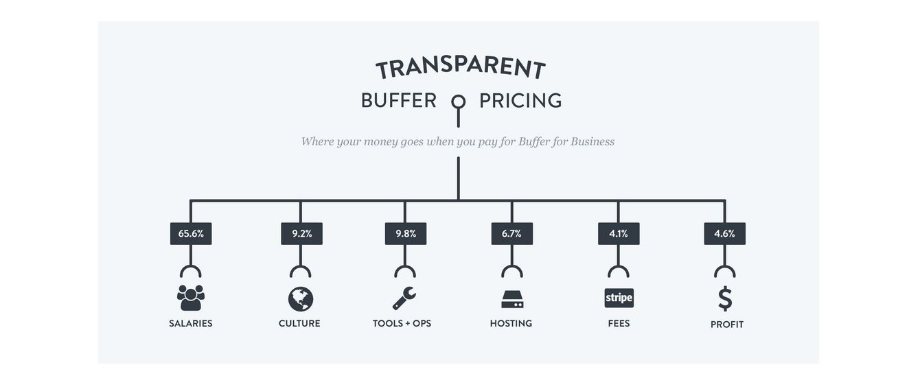 Building-Trust-Pricing-Page-Buffer.png