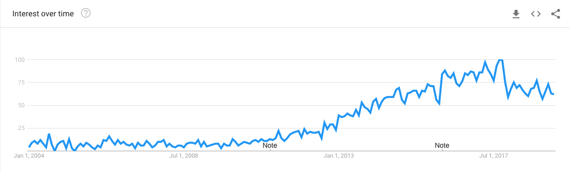 Content Marketing According to Google Trends