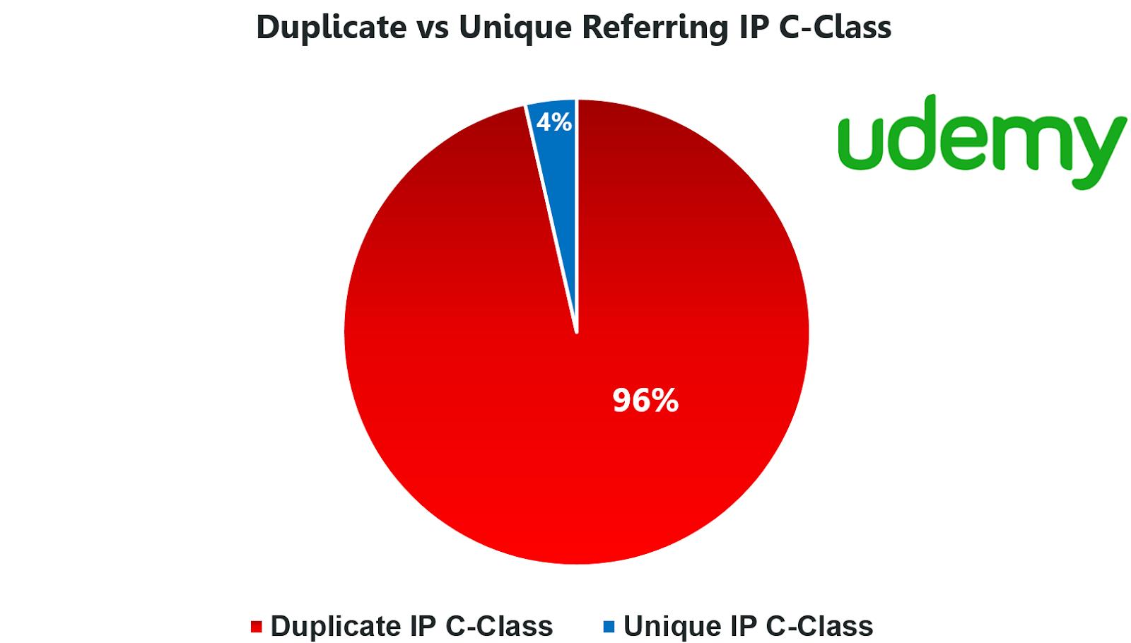 Duplicate v Unique Referring