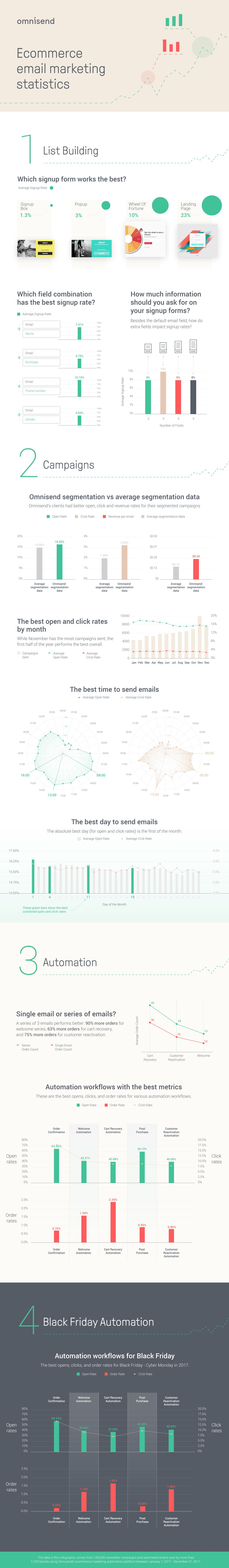 Ecommerce-Email-Marketing-Infographic