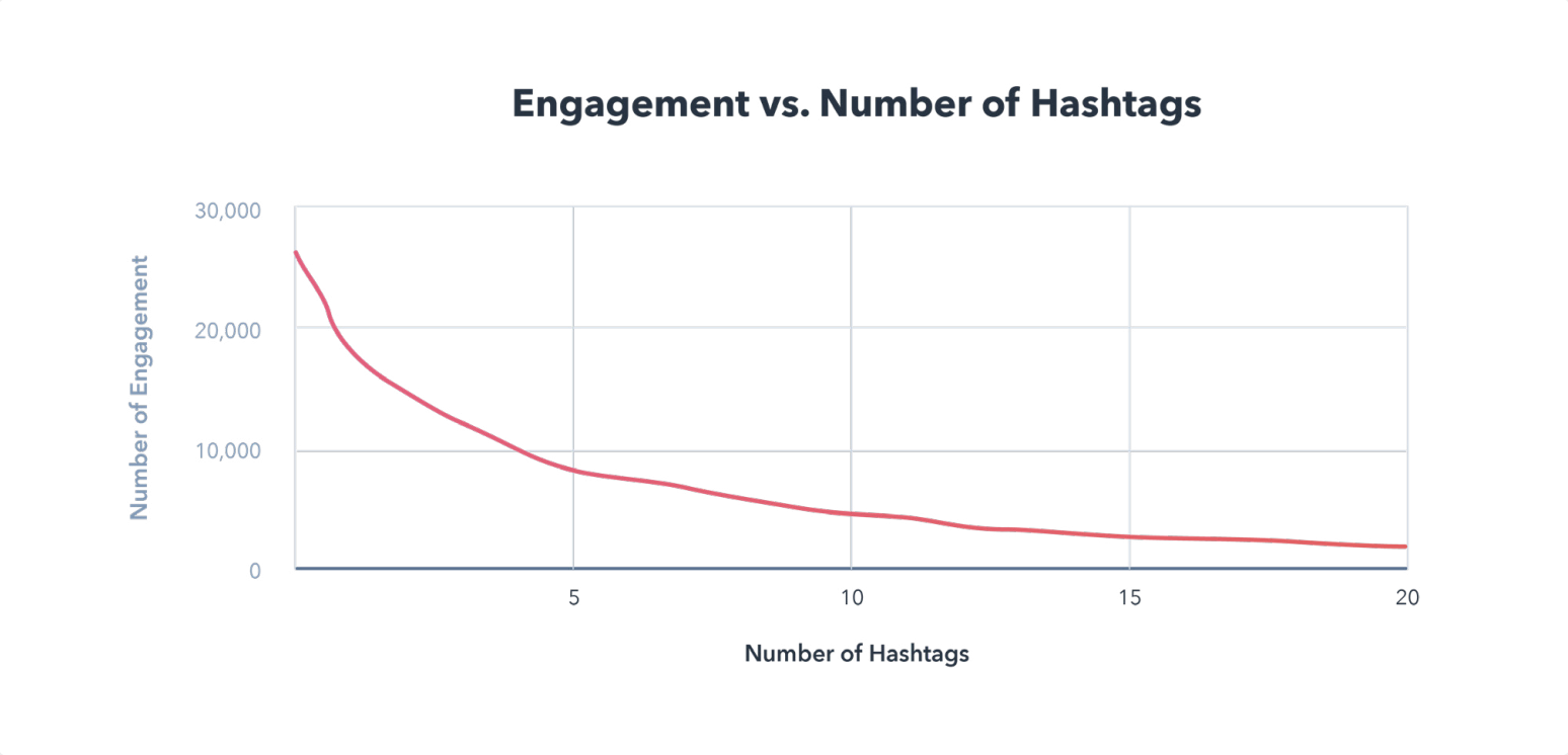 Engagement v Number of Hashtags