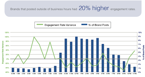 Engagement-Rates-by-Hour_content_marketing.png