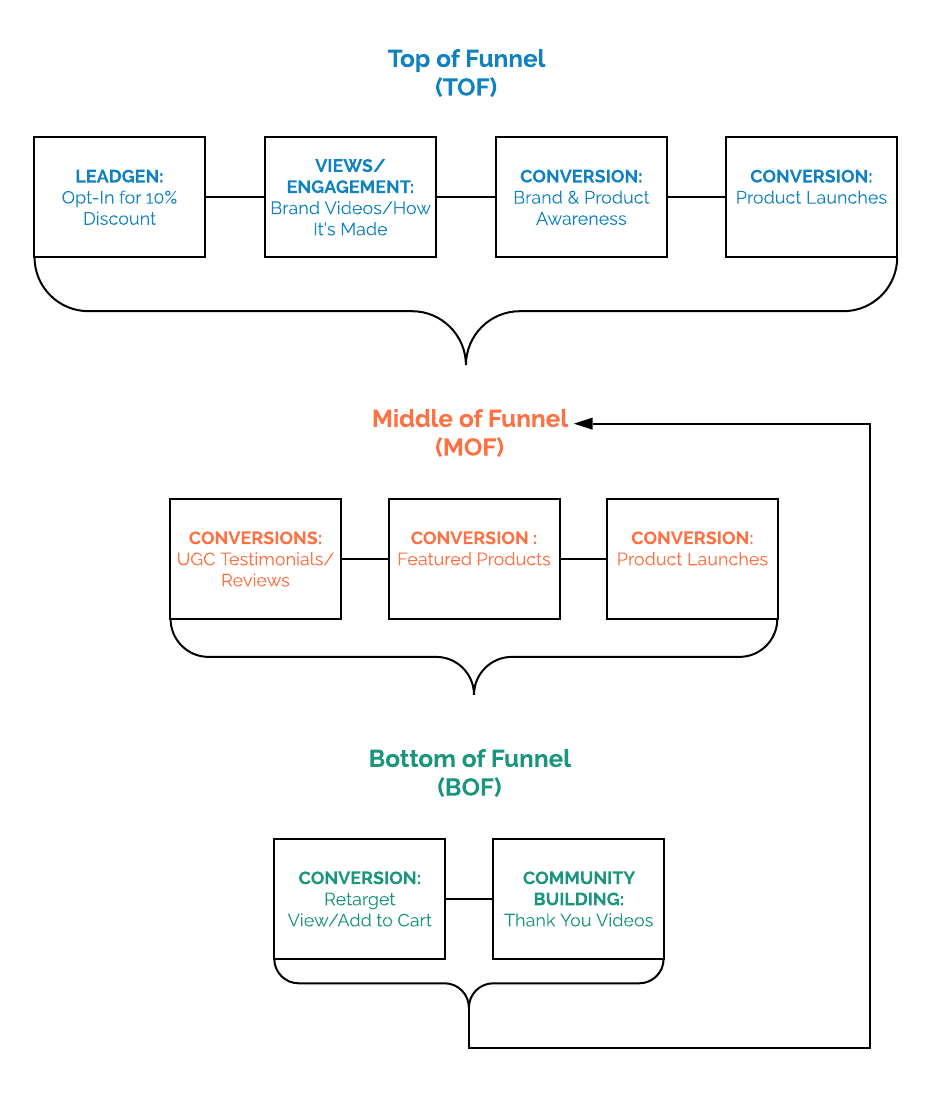 Example full-funnel strategy-1