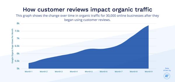 How customer reviews impact organic traffic_YotPo