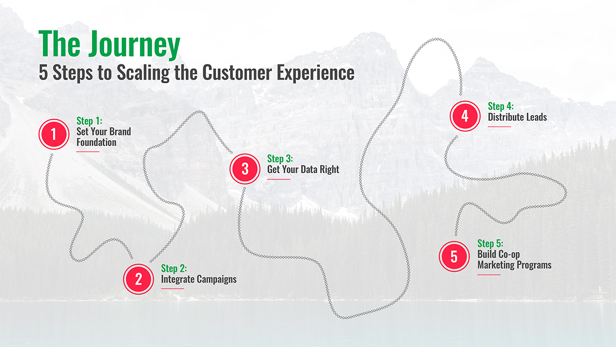 How-to-scale-customer-trust-map