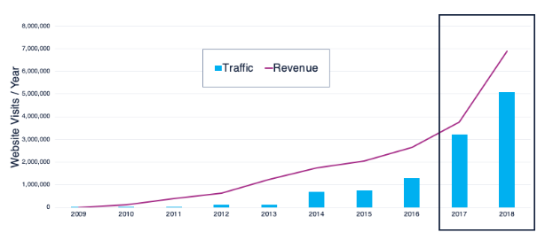 IMPACT traffic and revenue growth