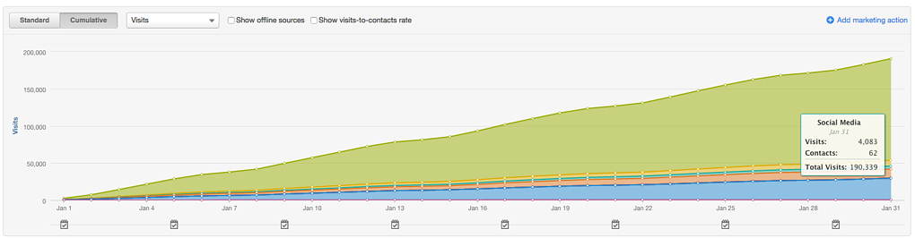 IMPACT-website-traffic-january.png
