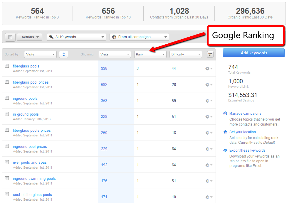 Using our HubSpot analytics you can see the short tail keywords we now rank for.