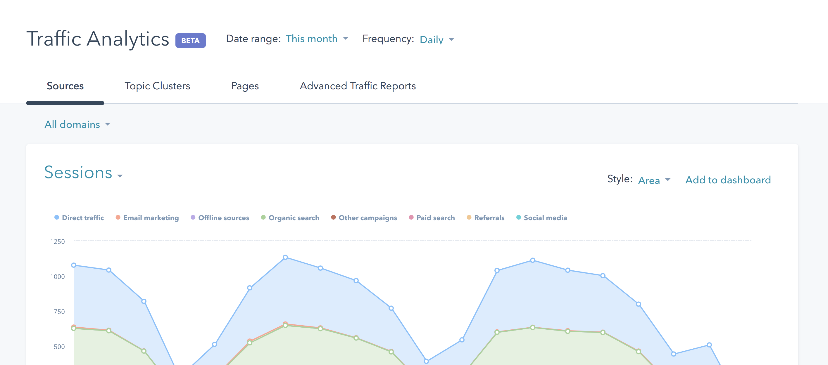 Traffic Analytics HubSpot