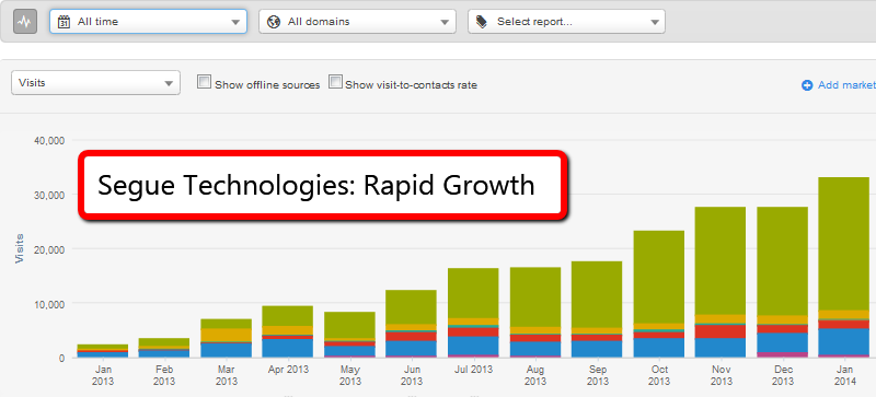 Segue Technologies is doing some pretty amazing things with their content, something that started off in January of 2013 and have since established incredible traffic, lead, and sales growth by leveraging their employees for content.