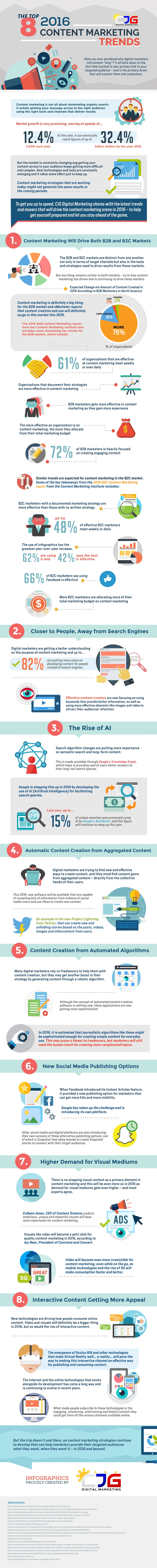 The-Top-8-2016-Content-Marketing-Trends