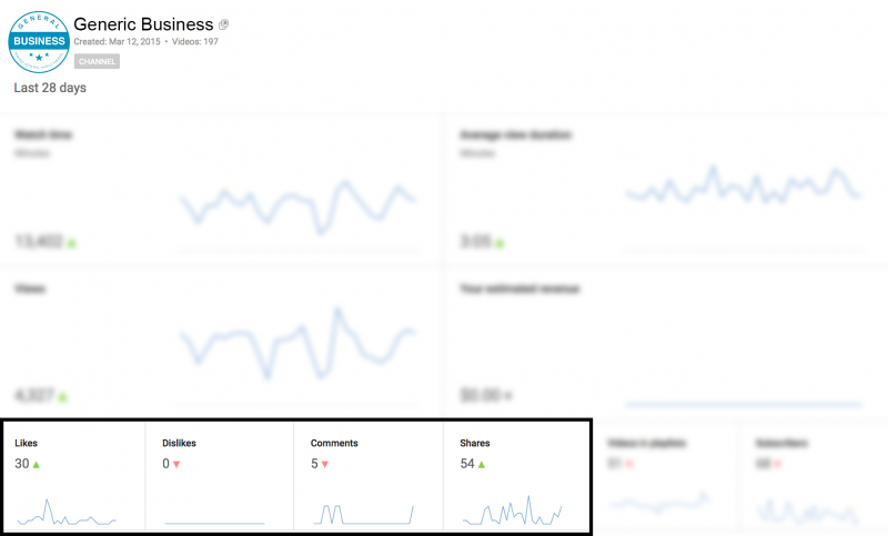 Where to find comments, likes, dislikes, and shares in YouTube Analytics