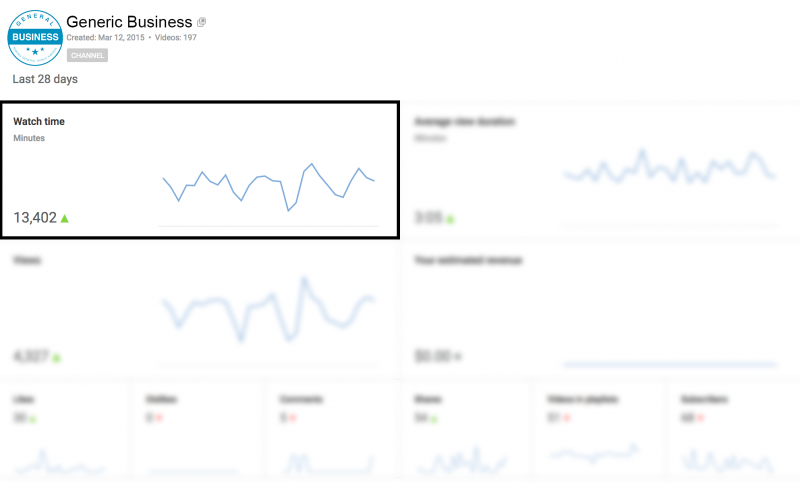 Where to find watch time in YouTube Analytics