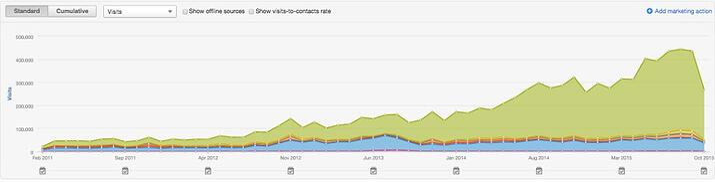 yale appliance website traffic