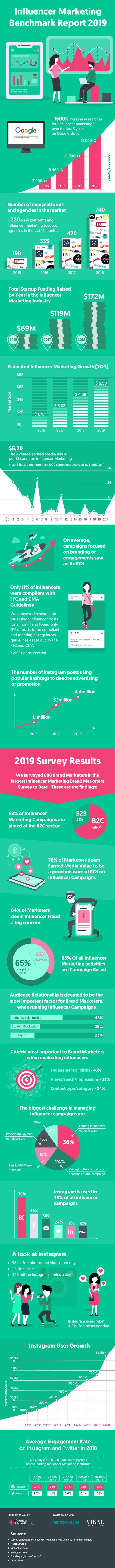 Influencer-Marketing-Benchmark-Report-2019-1