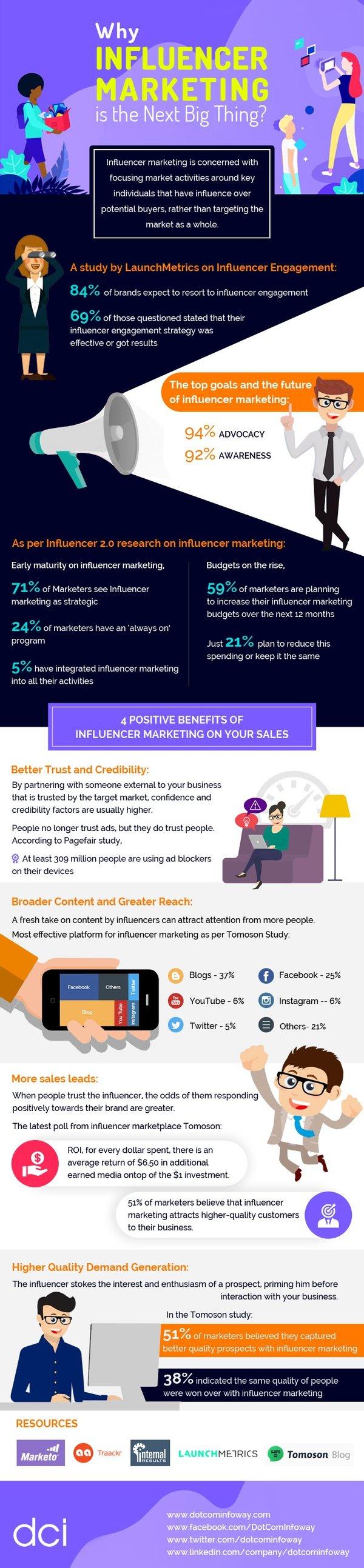 Influencer-Marketing-Infographic - Copy