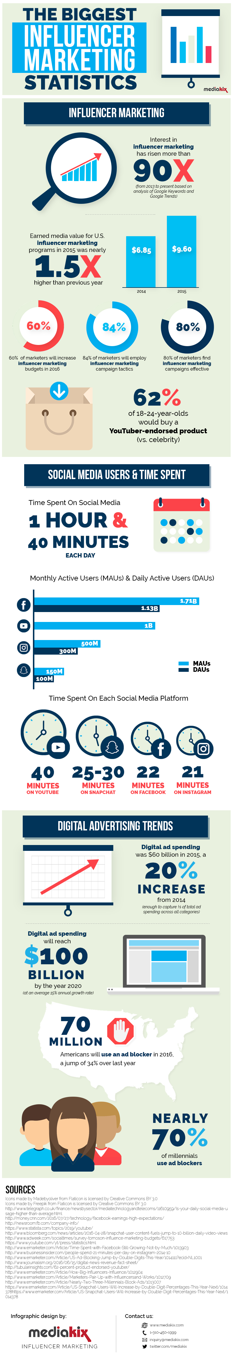 Top 10 Biggest Influencer Marketing Statistics For 2016 Infographic