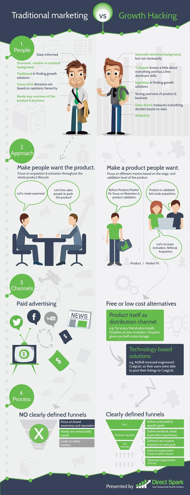 traditional marketing vs growth hacking (infographic)