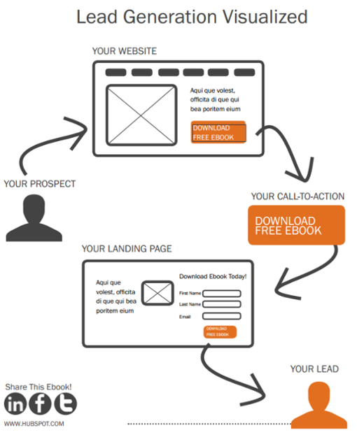 Lead_Generation_Conversion_Path_Visualized-resized-600.png