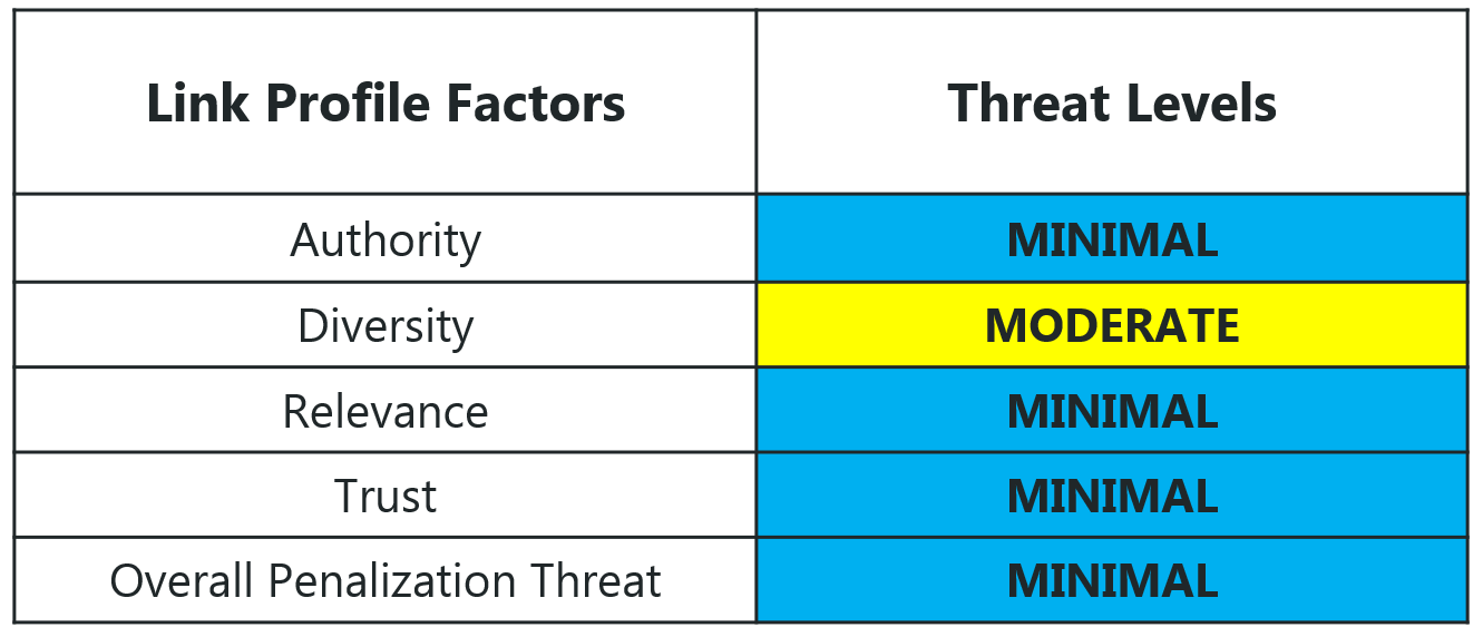 Link profile factors and threat levels