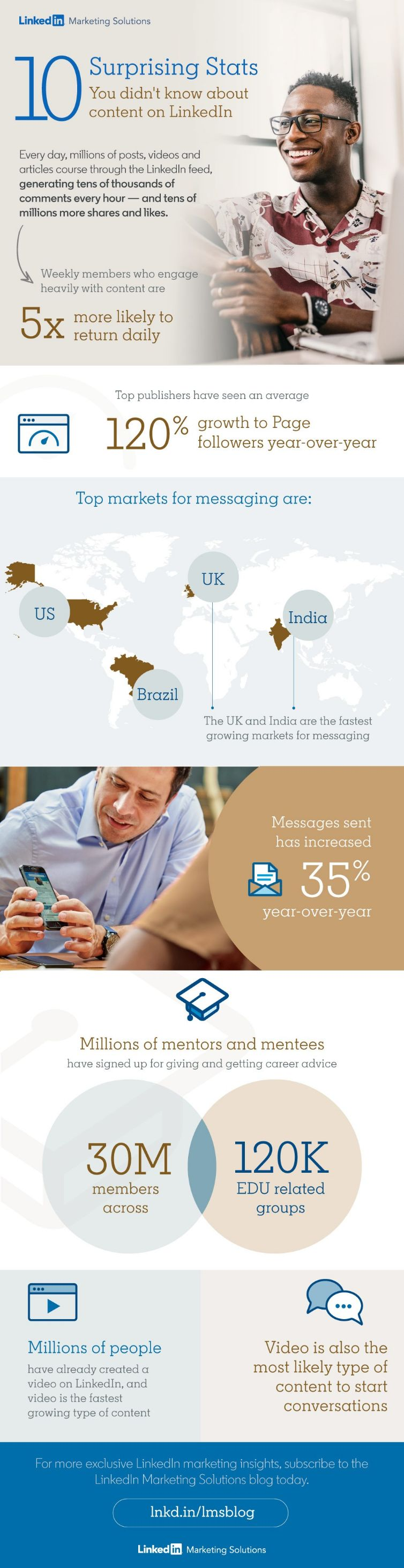 LinkedIn-Content-Statistics