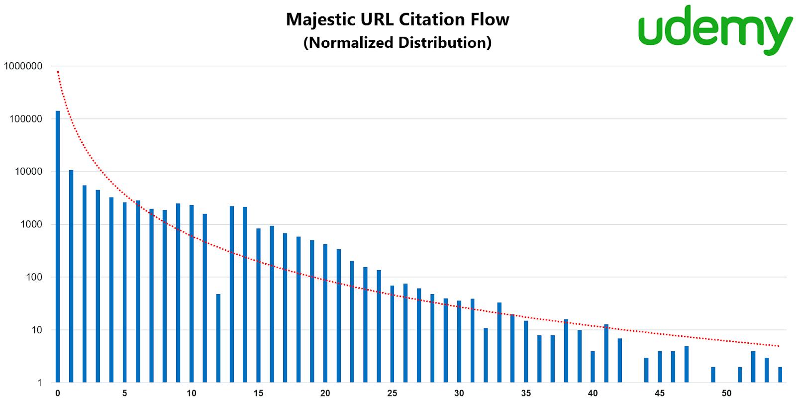 Majestic URL Citation Flow