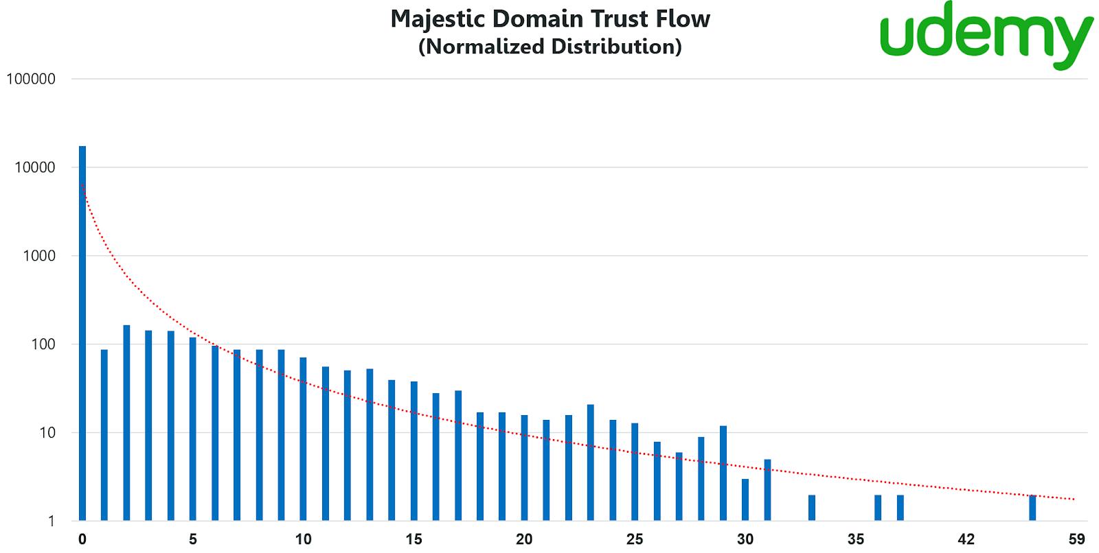 Majestic domain trust flow