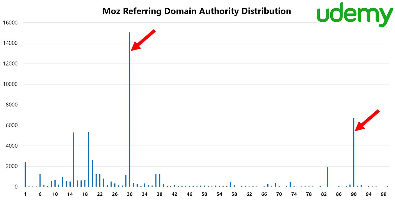 Moz Referring domain Authority