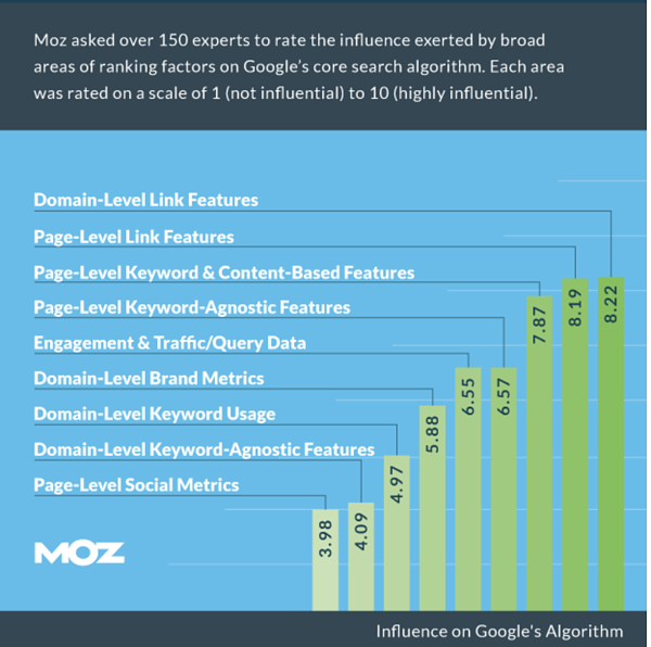 Moz backlinks research