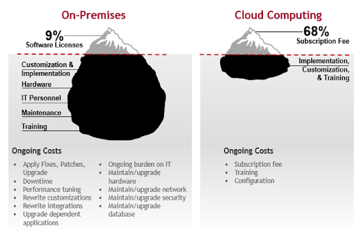 On premises v cloud computing