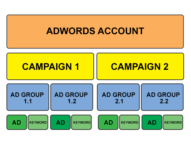 Optimized-Google-Adwords-campaign1.png
