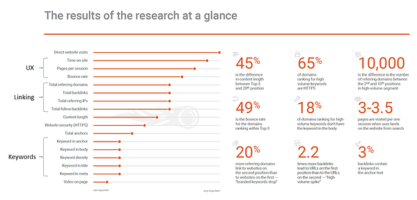 SEMRush research