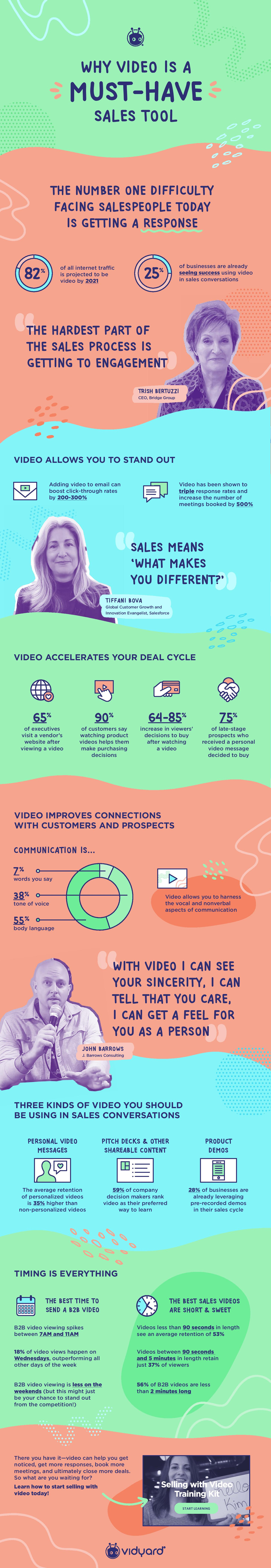 Sales Infographic Interactive Vidyard