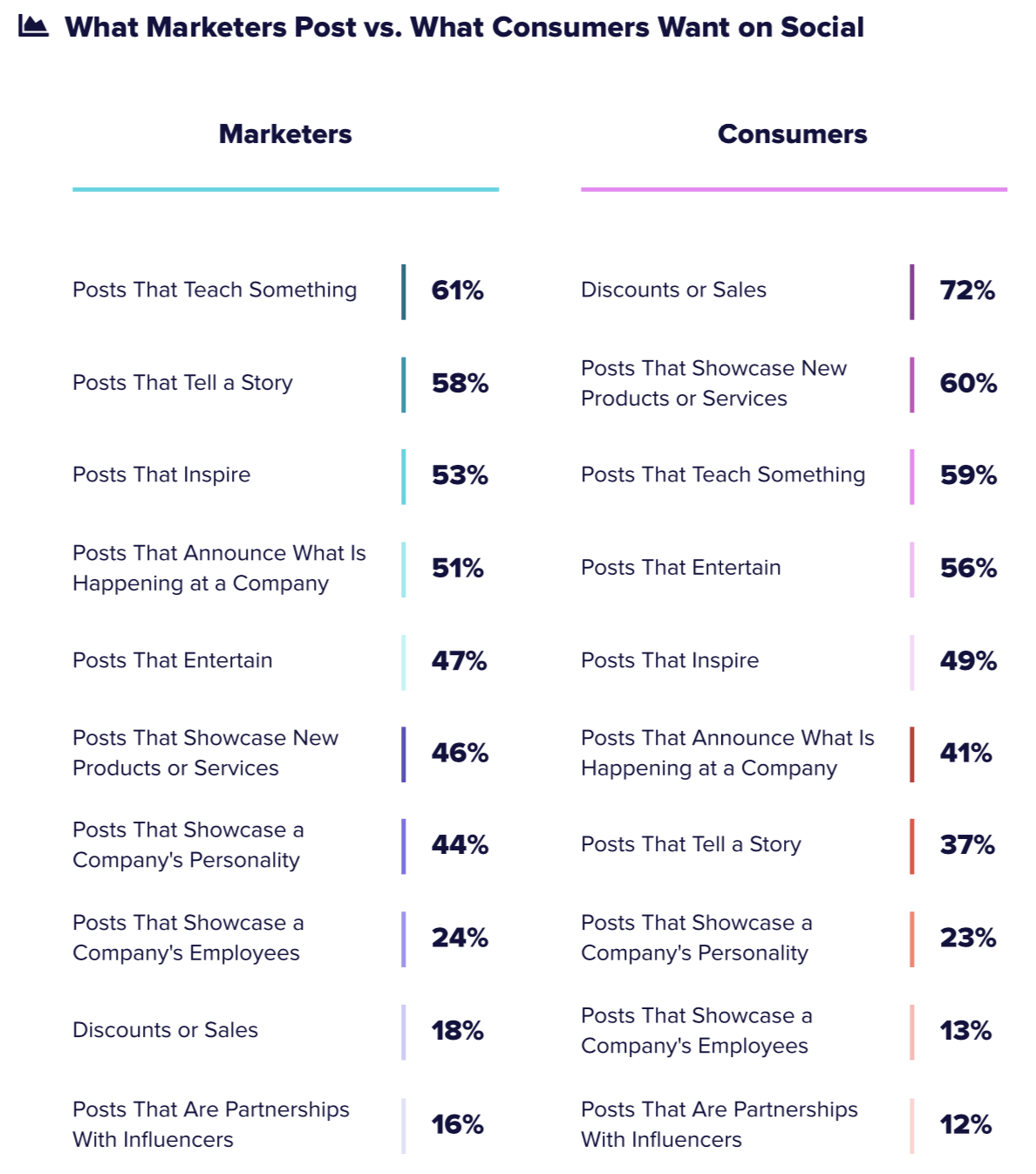 What Marketers Post vs. What Consumers Want on Social